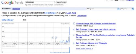 Google Trends sur Bell Pottinger